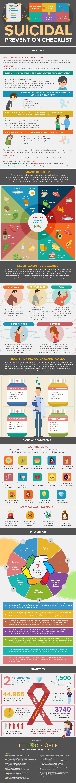 Suicidal Prevention Checklist