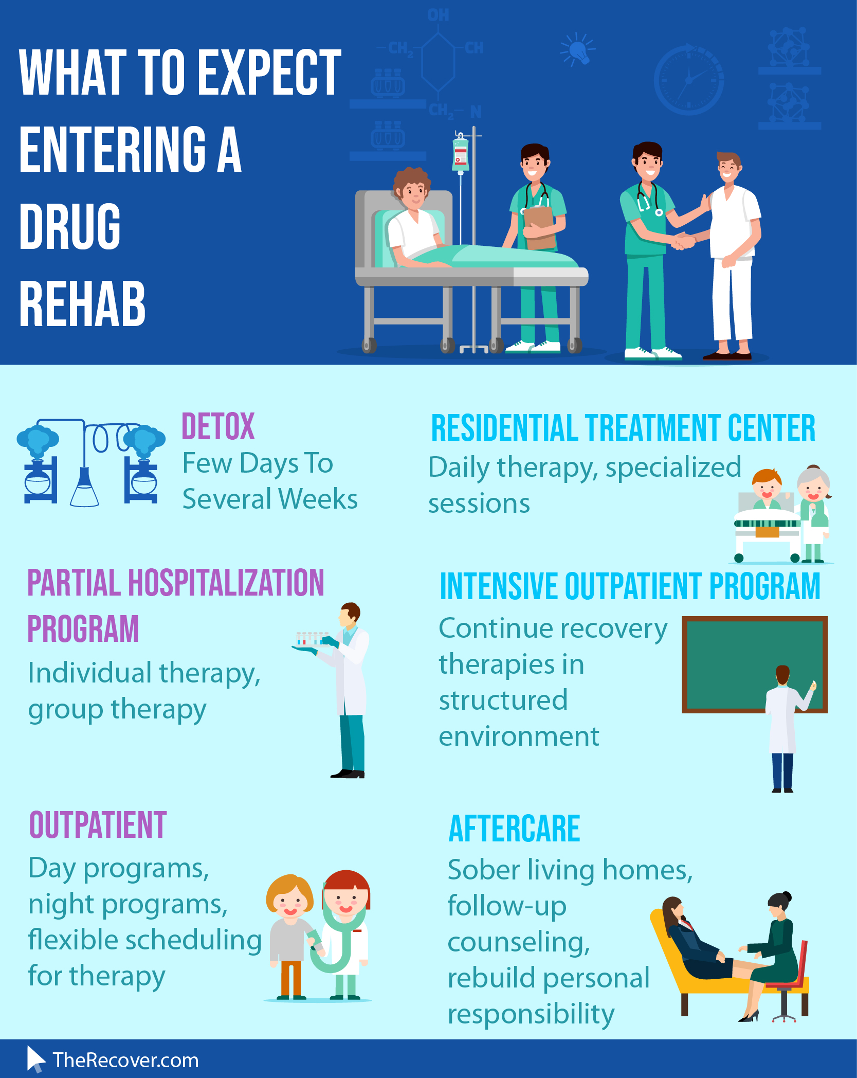 Mexico drug rehab infographic