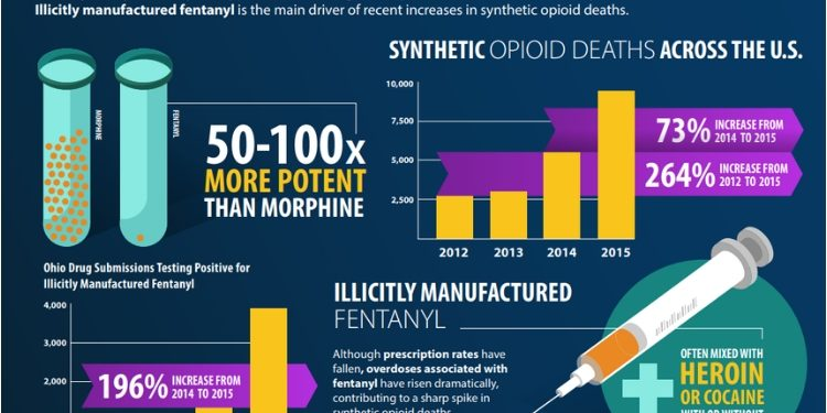 CDC Confirms Fentanyl To Be The Deadliest Drug In America