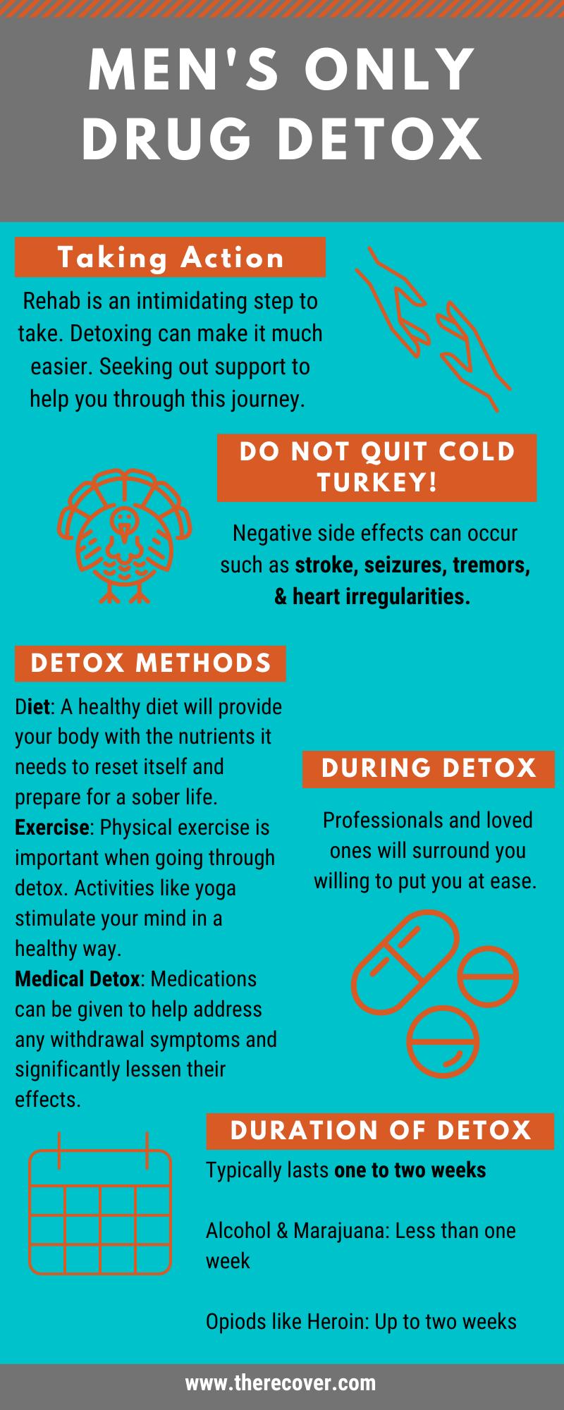 Men's only Detox Infographic